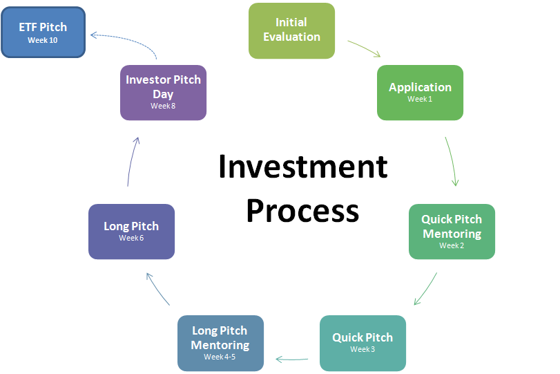 Funding Process - Angel investor pitch template